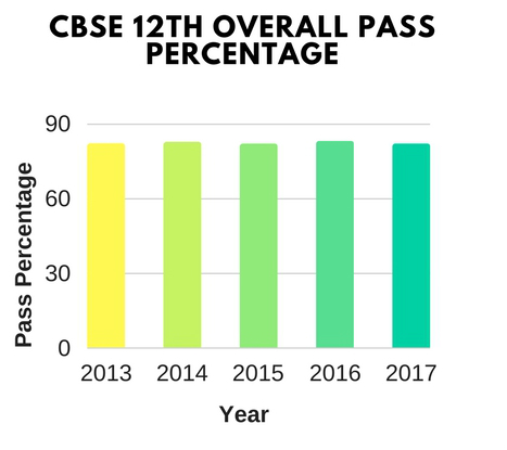 CBSE 12th Pass Percentage