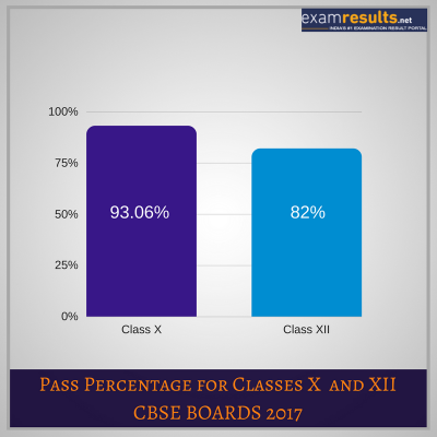CBSE Pass Percentage